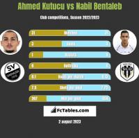 Ahmed Kutucu vs Nabil Bentaleb h2h player stats