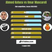 Ahmed Kutucu vs Omar Mascarell h2h player stats
