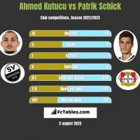 Ahmed Kutucu vs Patrik Schick h2h player stats