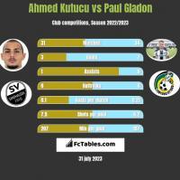 Ahmed Kutucu vs Paul Gladon h2h player stats