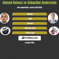 Ahmed Kutucu vs Sebastian Andersson h2h player stats