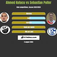 Ahmed Kutucu vs Sebastian Polter h2h player stats
