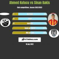 Ahmed Kutucu vs Sinan Bakis h2h player stats
