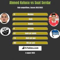 Ahmed Kutucu vs Suat Serdar h2h player stats