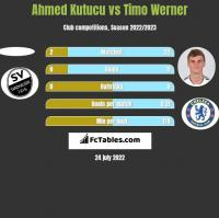 Ahmed Kutucu vs Timo Werner h2h player stats