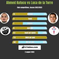 Ahmed Kutucu vs Luca de la Torre h2h player stats