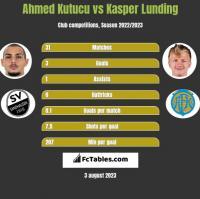 Ahmed Kutucu vs Kasper Lunding h2h player stats