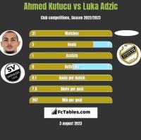 Ahmed Kutucu vs Luka Adzic h2h player stats