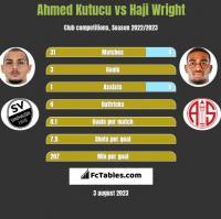 Ahmed Kutucu vs Haji Wright h2h player stats