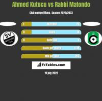 Ahmed Kutucu vs Rabbi Matondo h2h player stats