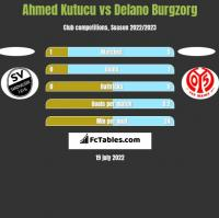 Ahmed Kutucu vs Delano Burgzorg h2h player stats