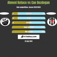 Ahmed Kutucu vs Can Bozdogan h2h player stats