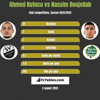 Ahmed Kutucu vs Nassim Boujellab h2h player stats