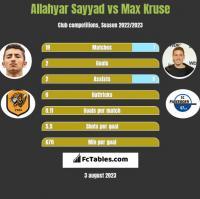 Allahyar Sayyad vs Max Kruse h2h player stats
