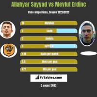 Allahyar Sayyad vs Mevlut Erdinc h2h player stats