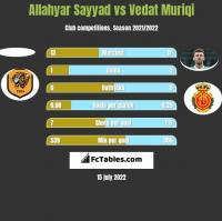 Allahyar Sayyad vs Vedat Muriqi h2h player stats