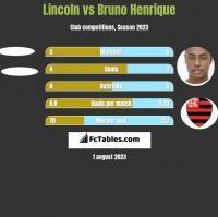 Lincoln vs Bruno Henrique h2h player stats