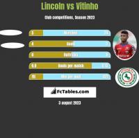 Lincoln vs Vitinho h2h player stats