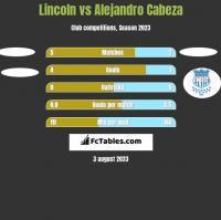 Lincoln vs Alejandro Cabeza h2h player stats