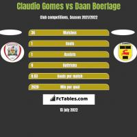 Claudio Gomes vs Daan Boerlage h2h player stats