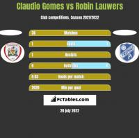 Claudio Gomes vs Robin Lauwers h2h player stats