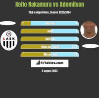 Keito Nakamura vs Ademilson h2h player stats
