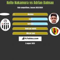 Keito Nakamura vs Adrian Dalmau h2h player stats
