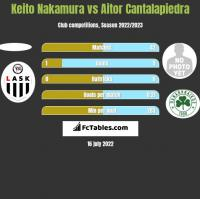 Keito Nakamura vs Aitor Cantalapiedra h2h player stats