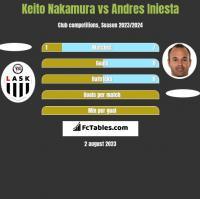 Keito Nakamura vs Andres Iniesta h2h player stats