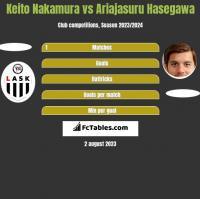 Keito Nakamura vs Ariajasuru Hasegawa h2h player stats