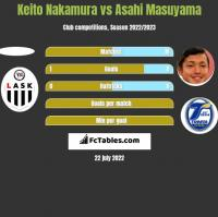 Keito Nakamura vs Asahi Masuyama h2h player stats