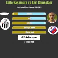 Keito Nakamura vs Bart Ramselaar h2h player stats