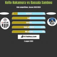 Keito Nakamura vs Bassala Sambou h2h player stats
