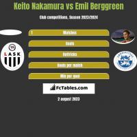 Keito Nakamura vs Emil Berggreen h2h player stats
