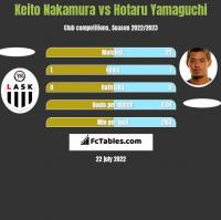 Keito Nakamura vs Hotaru Yamaguchi h2h player stats