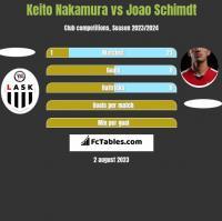 Keito Nakamura vs Joao Schimdt h2h player stats