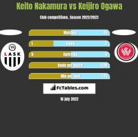 Keito Nakamura vs Keijiro Ogawa h2h player stats