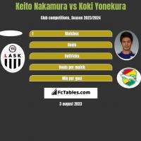 Keito Nakamura vs Koki Yonekura h2h player stats