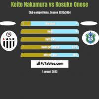 Keito Nakamura vs Kosuke Onose h2h player stats