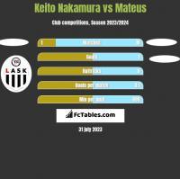 Keito Nakamura vs Mateus h2h player stats