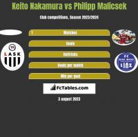 Keito Nakamura vs Philipp Malicsek h2h player stats