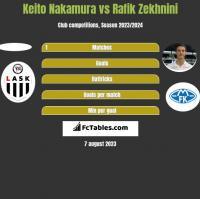Keito Nakamura vs Rafik Zekhnini h2h player stats