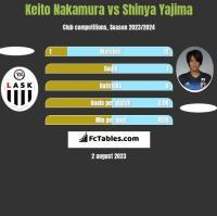 Keito Nakamura vs Shinya Yajima h2h player stats