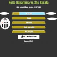 Keito Nakamura vs Shu Kurata h2h player stats