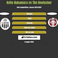 Keito Nakamura vs Tim Hoelscher h2h player stats