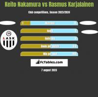 Keito Nakamura vs Rasmus Karjalainen h2h player stats