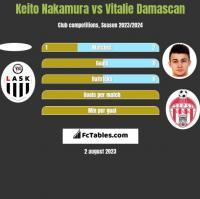 Keito Nakamura vs Vitalie Damascan h2h player stats