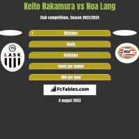 Keito Nakamura vs Noa Lang h2h player stats