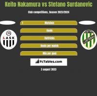 Keito Nakamura vs Stefano Surdanovic h2h player stats