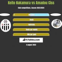 Keito Nakamura vs Amadou Ciss h2h player stats